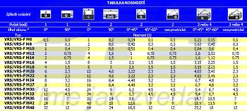 Šroubovací otočný bod RUD VRS M12x18, Nosnost 0,75t (2t) - 2