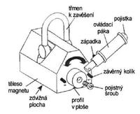 Permanentní břemenový magnet CPPML1000 GAPA, nosnost 1000 kg - 3/5