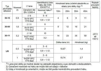 Lano 20 m k lanovému napínači 30-11/ 3,2 t - 3