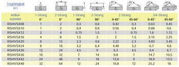 Šroubovací variabilní bod s montážním klíčem RSHVSX M12x18, nosnost 750 kg, tř.10 - 3