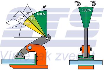 Horizontální svěrka NMHW 3 t, 0-45 mm - 3