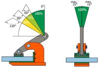 Horizontální svěrka NMHW 3 t, 0-45 mm - 3/3