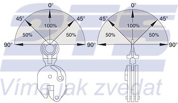 Vertikální svěrka CUE 1 t, 0-25 mm - 3