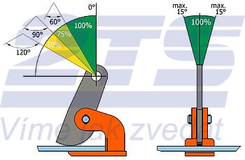 Horizontální svěrka HSXW 2 t, 0-100 mm - 3
