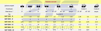 Navařovací sklopný bod SAP 3,15 t bez pružiny - 3