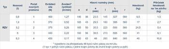 Pákový kladkostroj s válečkovým řetězem RZV 0,8 t, délka zdvihu 3,5 m - 3