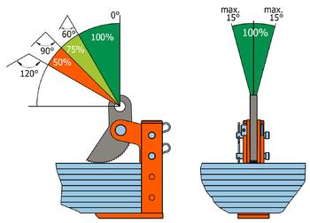 Horizontální svěrka HSKW 6 t, 3-420 mm - 3