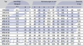 Šroubovací otočný bod bez klíče RUD VRS M14x18mm, nosnost: 0,75t(2t) - 3
