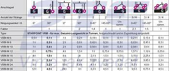 Šroubovací bod s matkou RUD VRM M24, nosnost: 3,2t (8t) - 3
