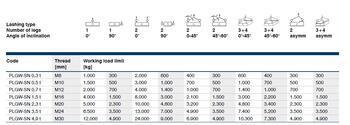 Šr. otočný  bod PLGW-SN- M30x45, nosnost 4,9t,basic bez čipu NFC-pro montáž.klíč, tř.10 - 4