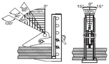 Horizontální svěrka CHHKV 3 t, 0-180 mm - 4