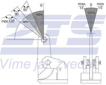Horizontání svěrka CHTV 3 t, 0-60 mm, pár - 4