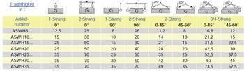 Šroubovací otočný a sklopný bod ASWH M90x135, nosnost 35 000 kg, tř.8 - 4