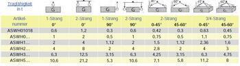 Šroubovací otočný a sklopný bod ASWH M14x100, nosnost 500 kg, tř.8 - 4