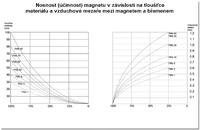 Permanentní břemenový magnet CPPML1000 GAPA, nosnost 1000 kg - 5/5