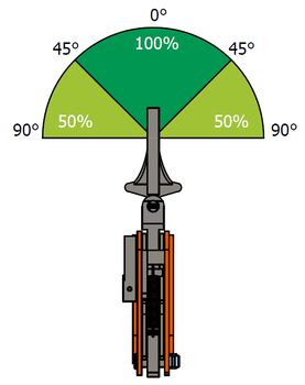 Vertikální svěrka VEUW-H 2t, Extra-Hart, 0-35mm - 6